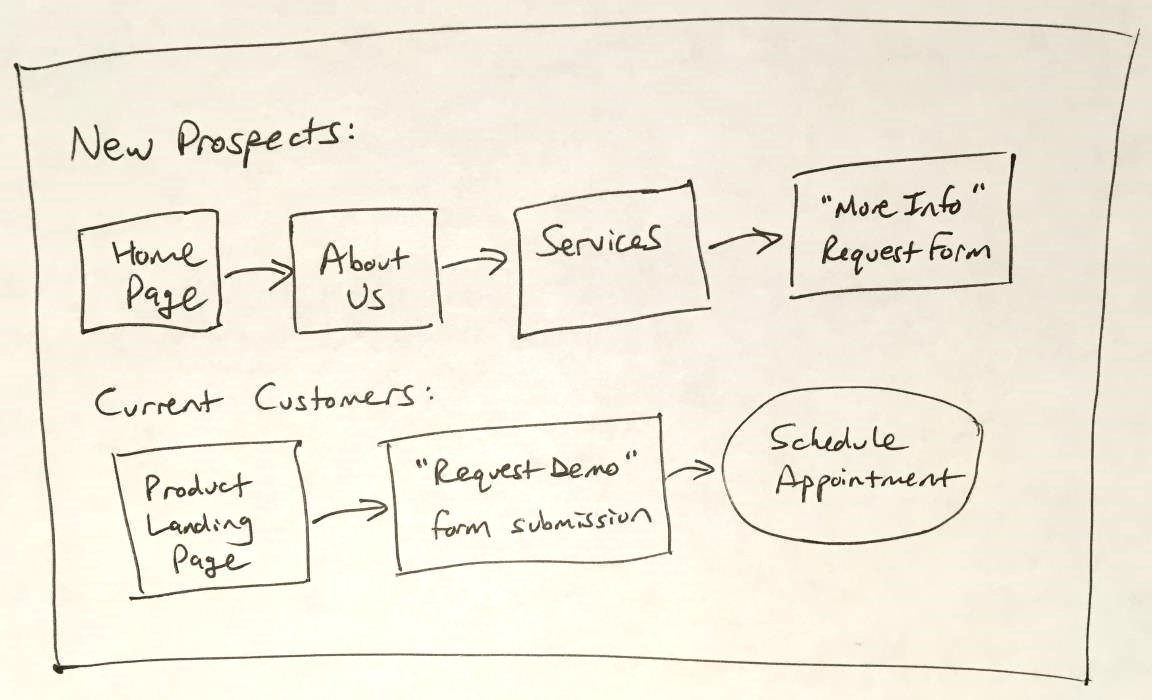 Creating a website for your business: sketch of customer journeys